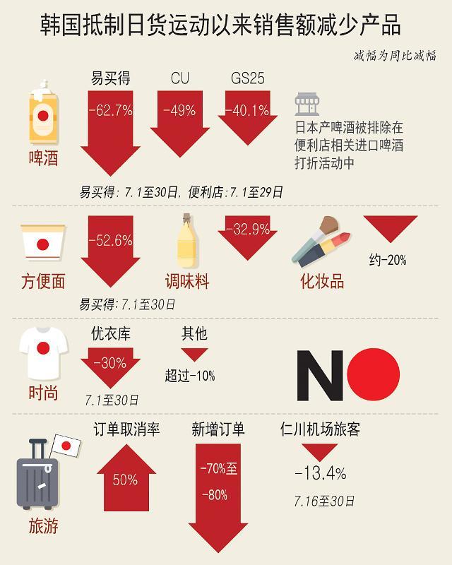 抵制日货运动以来韩部分产品销售额大幅减少