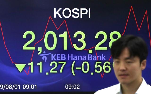 韩7月综合股价指数收益率G20排名倒数