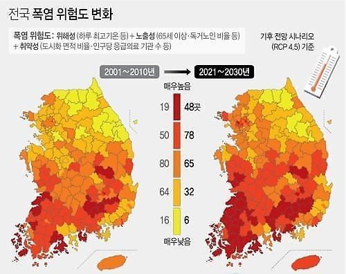 去年一样的炎热天气增加…未来10年炎热危险指数暴增