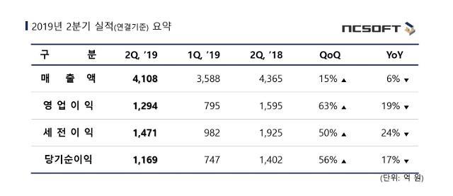 엔씨소프트, 2분기 영업이익 1294억원...전년比 19%↓