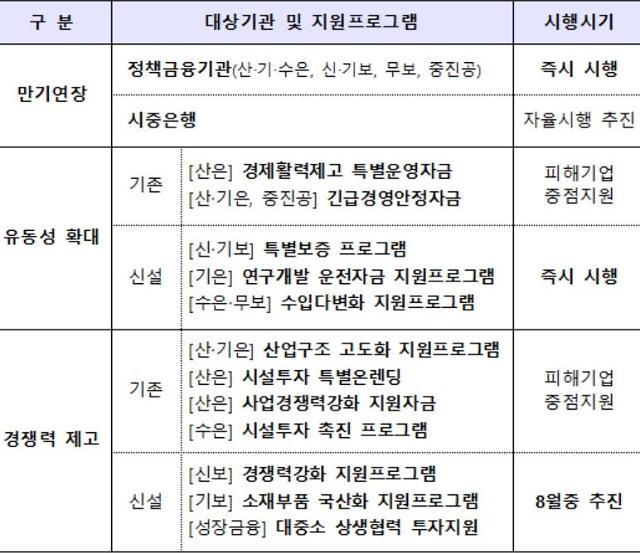 [일본2차경제보복] 모든 피해기업, 핫라인 통해 지원 요청 가능