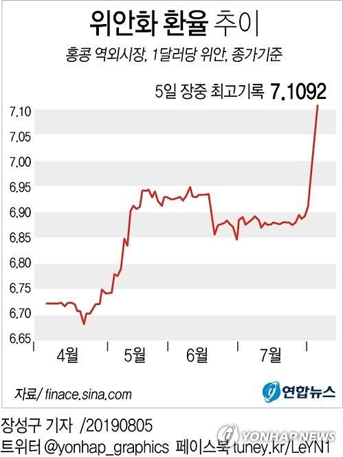 中인민은행 포치(破七) 돌파는 미국 탓