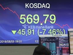 Chỉ số KOSDAQ giảm mạnh… kích hoạt cơ chế sidecar sau 38 tháng