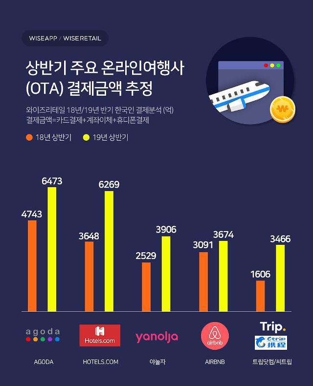 """와이즈앱 """"모바일 여행사 결제액 1위 아고다... 호텔스닷컴 2위, 야놀자 3위"""""""