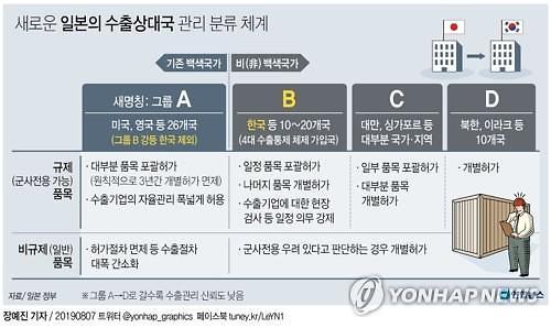 日화이트리스트 배제 현실화...韓수출관리 그룹 강등