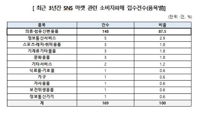 """소비자원 """"SNS마켓, 환불 거부·기간 축소 등 청약철회↑"""""""