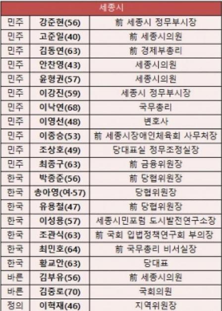 [제21대 총선] 내년 4월 총선, 세종지역 국회의원 후보 리스트