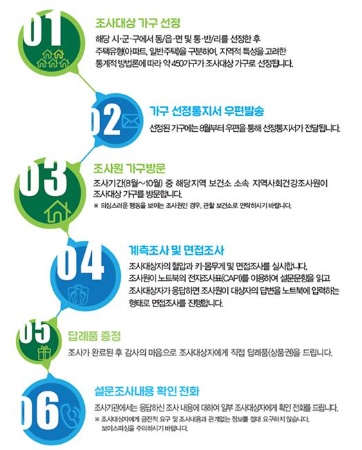 서울시, 16일부터 가가호호 방문 지역사회건강조사 실시
