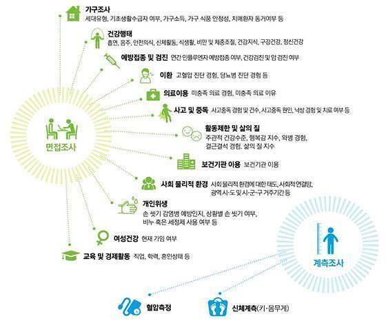 질본 '2019년 지역사회건강조사' 시작