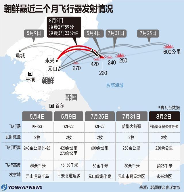 朝鲜近三个月飞行器发射情况