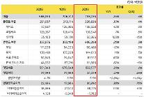 カカオ、2Qの営業益405億ウォン…前年比47%↑