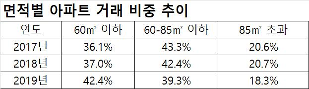 서울 아파트 거래량 늘린 건 작은 아파트
