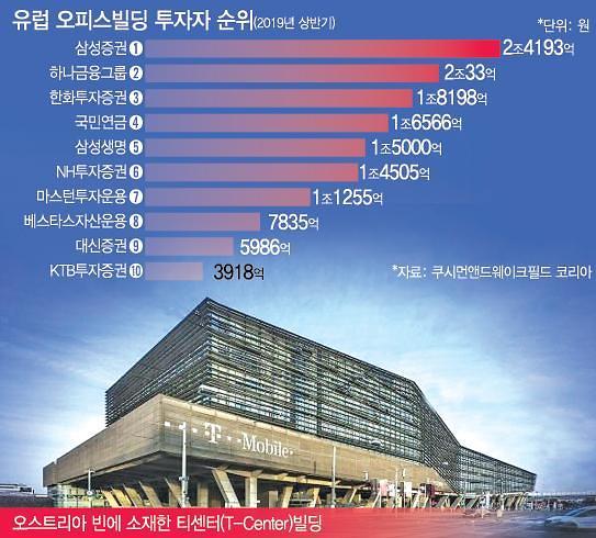 韓 기업, 영ㆍ프ㆍ독 넘어 동유럽 오피스까지 눈독