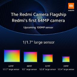 .Chinas Xiaomi selects Samsung over Sony for new smartphone camera sensor.