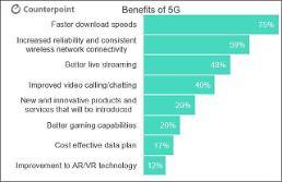 """.近三成美国消费者表示""""购买5G智能手机""""."""