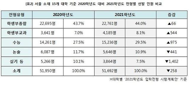 """[고등 입시 노트]2021학년도 수도권 주요 대학 정시 증가…""""고2 2학기부터 '고3' 돼야"""""""