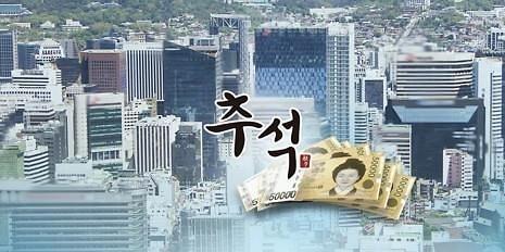 46.1%韩国企业没有发放中秋节奖金计划