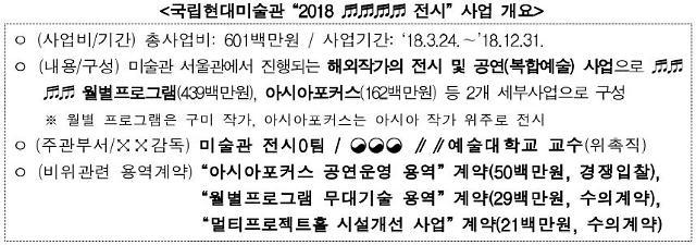 문체부, 국립현대미술관 입찰정보 사전 유출 징계 요구