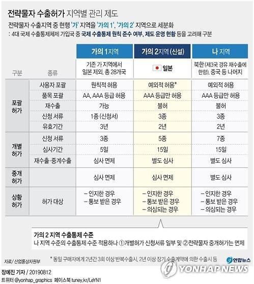 """""""日, 韓백색국가서 제외...9월 발효"""" 日언론 긴급 타전"""