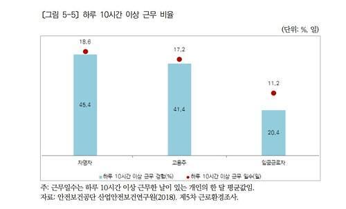 """1인 자영업자 절반 """"주 52시간 이상 근무"""""""