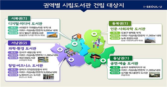 2025년까지 서울시내 5개 권역별 시립도서관 조성
