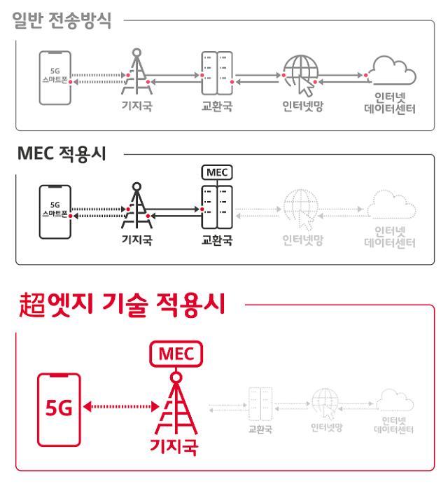 SKT, 세계 최고 초저지연 5GX MEC 플랫폼 선보인다