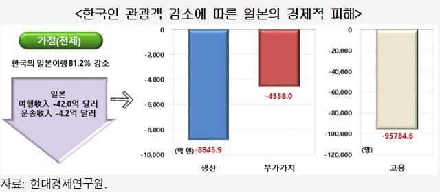 'NO 재팬' 여행 보이콧 장기화 땐 국내 영향보다 日에 '핵폭탄'