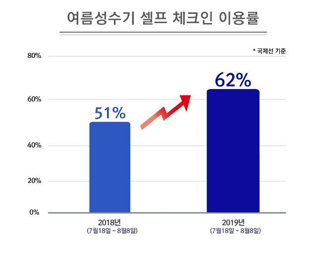 대한항공, 여름 성수기 탑승객 62% 셀프 체크인 이용