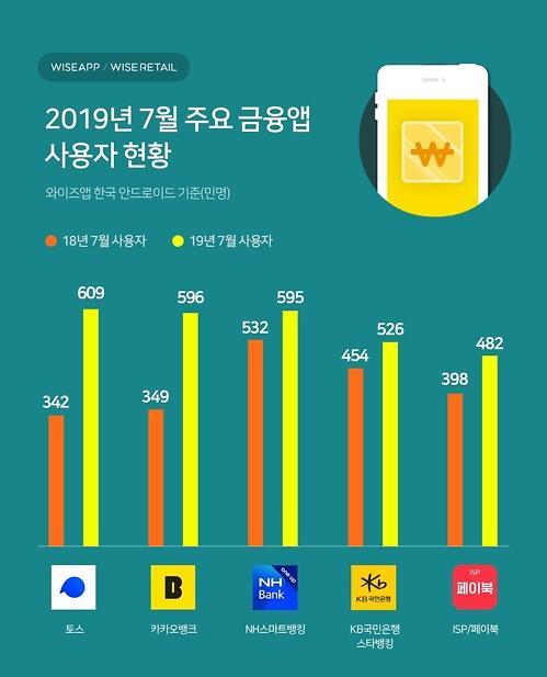 609만명 선택받은 '토스'… 금융앱 사용 1위