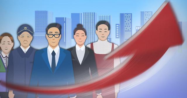 7月就业人数为2738.3万人 同比增加29.9万人