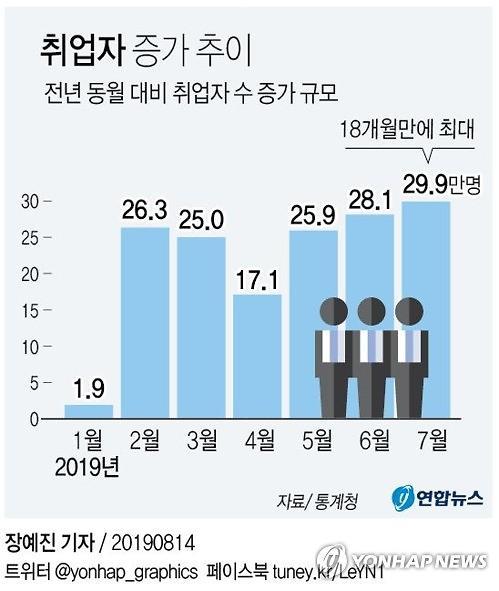 (종합)7월 취업자 29.9만명 늘어…18개월만에 최대폭