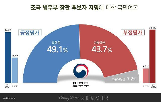 [리얼미터] 문재인 대통령 지지율과 비슷한 조국 법무부 장관 지명 찬성 비율