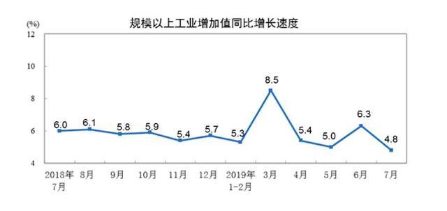 中 제조·소비·고용 일제히 경고음…7월 산업생산 17년來 최저
