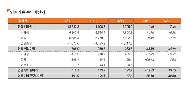 한화, 2분기 영업이익 3636억원...전년 동기比 48.5% 줄어