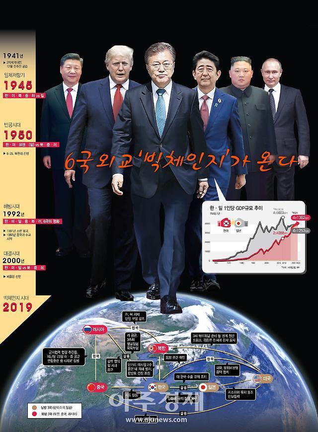 [图表新闻]东北亚局势动荡,六国外交巨变来临