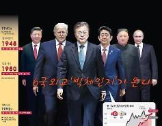 [Tin ảnh] Tình hình hỗn loạn Đông Bắc Á. Cục diện  đối đầu ba bên 'Hàn·Mỹ·Nhật & Triều·Trung·Nga' có biến chuyển.