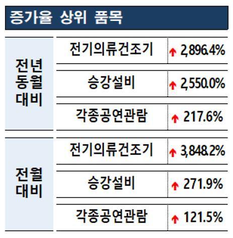 """한국소비자원 """"'전기의류건조기' 소비자불만 급증"""""""