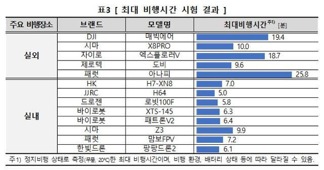 """소비자원 """"취미용 드론, 습도 노출시 오작동·1m 낙하시 파손"""""""