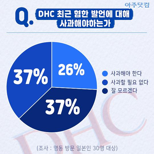 [일본인 30명에게 DHC 논란에 대해 물었다] 26%만 한국에 사과해야 한다…37% 사과할 필요없어
