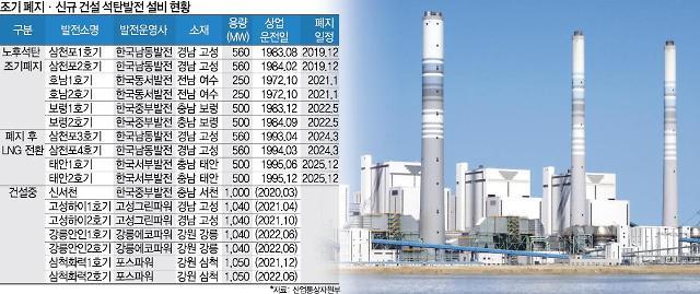 지난해 OECD 주요국 중 우리나라만 석탄 소비량 증가