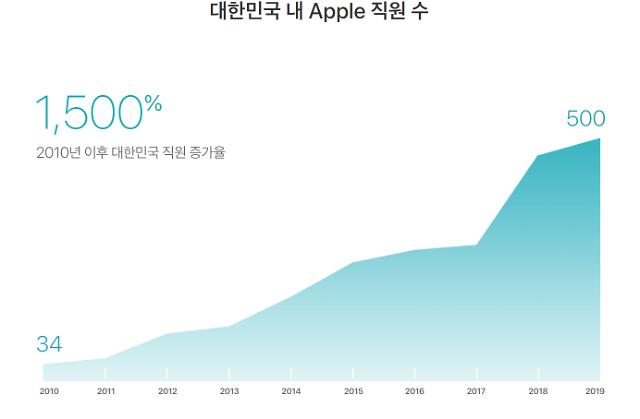 베일에 싸인 애플코리아 정보 공개... 직원 500명, 관련 고용창출 32만5000개