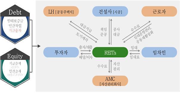 LH, 창원 스마트산단 근로자맞춤형 공공지원민간임대주택 사업 지원