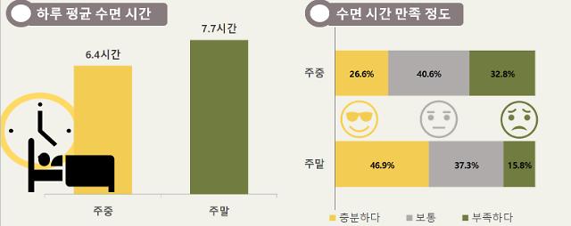서울시민 평일 수면시간 평균 6.4시간…잠이 부족해