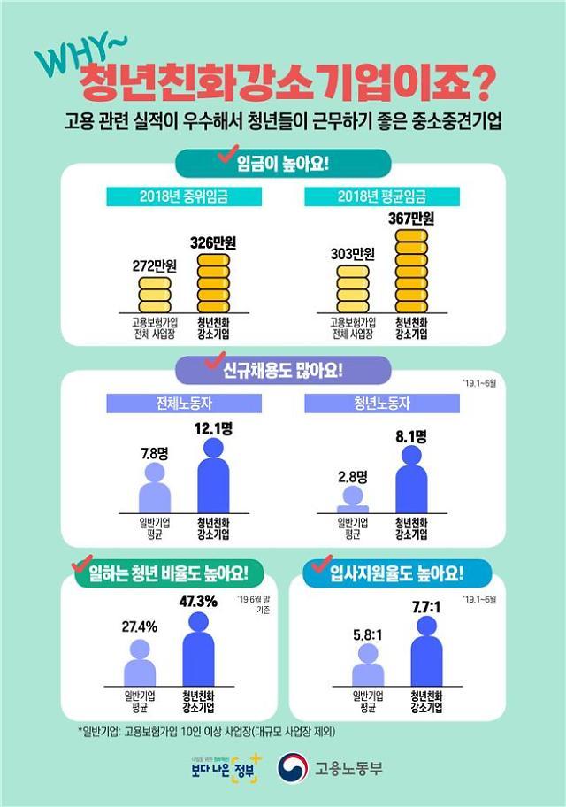 대기업에 가려진 '청년친화강소기업' 알짜배기...청년 평균 임금 367만원
