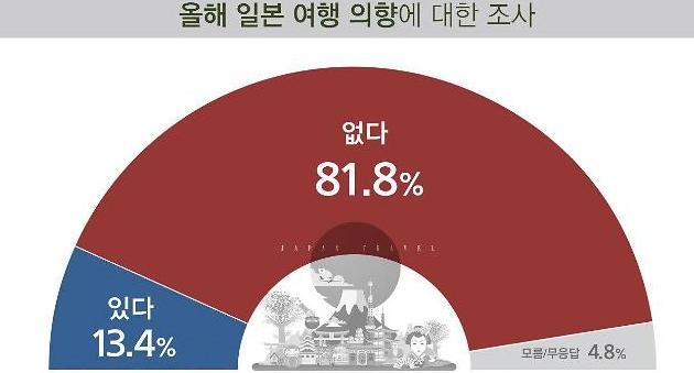 NO아베 연말까지…국민 82% 올해 日여행 계획 없다