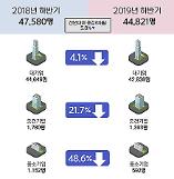 .韩国下半年新职员招聘规模缩减.