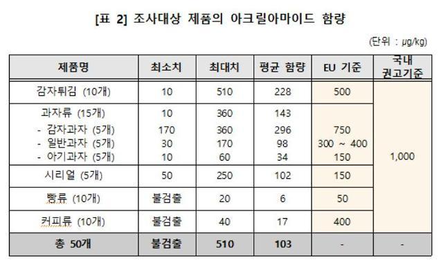 """소비자원 """"발암추정물질 아크릴아마이드, 감자과자에 가장 많아"""""""