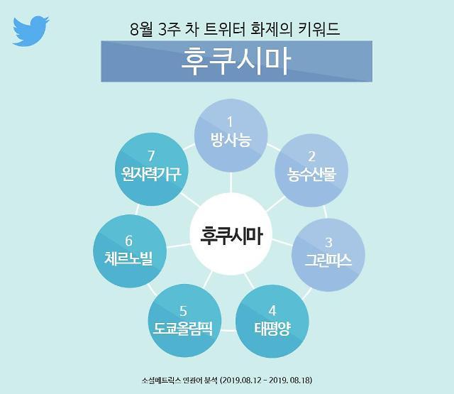 """트위터 """"8월 3주차 화제의 키워드는 후쿠시마"""""""
