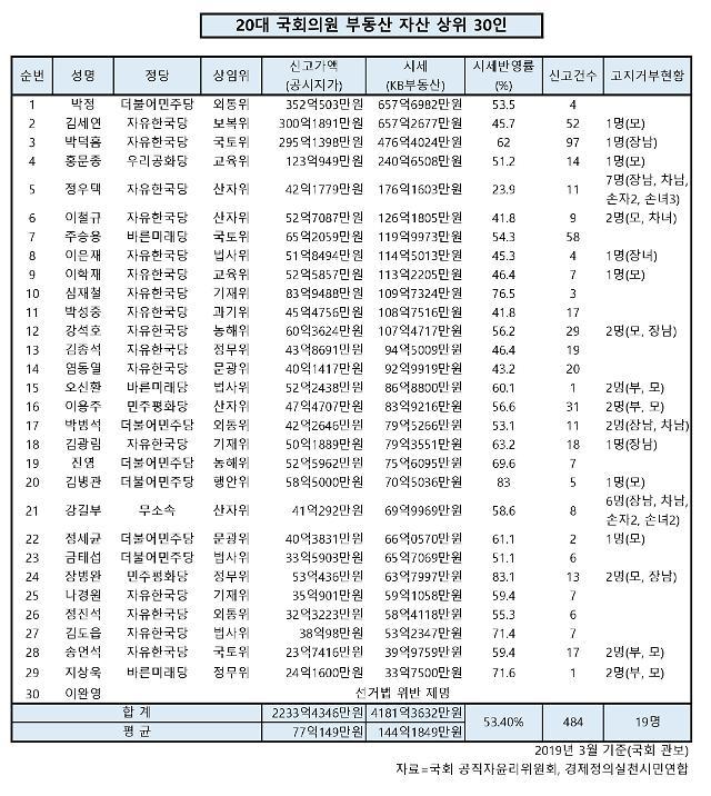 20대 국회의원 부동산 보유액 상위 30위 매년 10억씩 시세 차익
