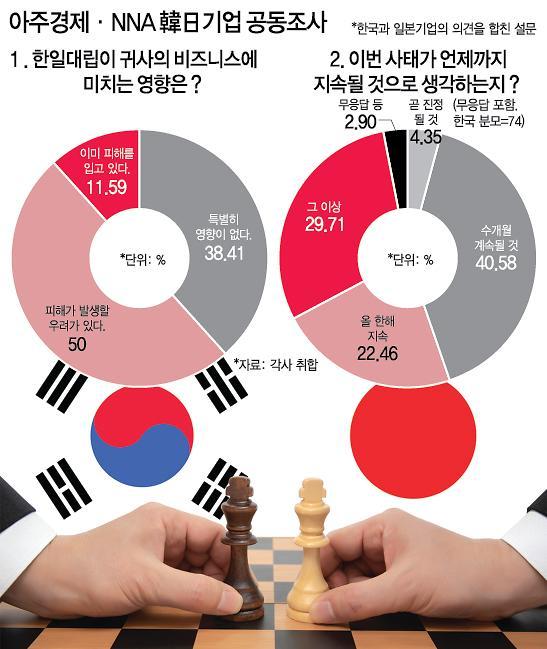 [아주경제·NNA 韓日기업 공동조사] ① 한일관계 악화 언제까지? 韓기업 올해 끝나 80%, 日기업 내년까지 50%